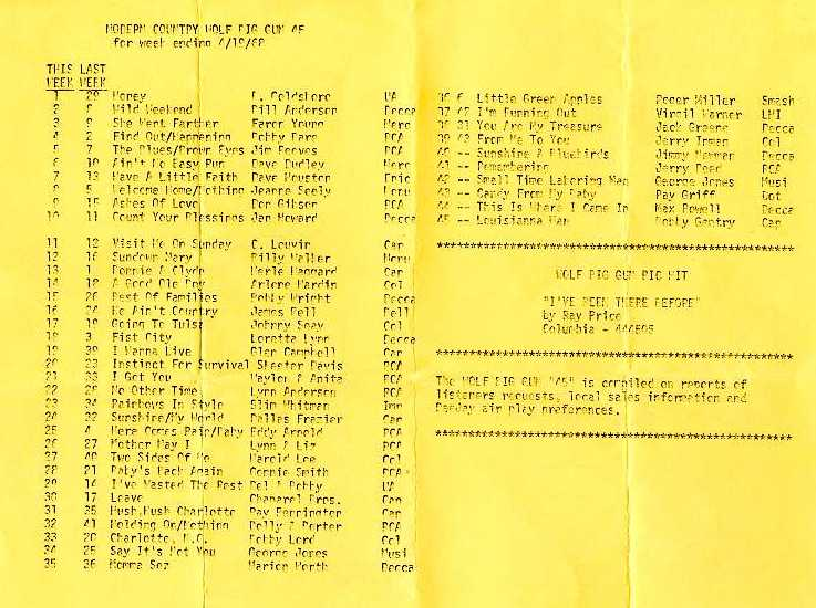 Survey April 19, 1968